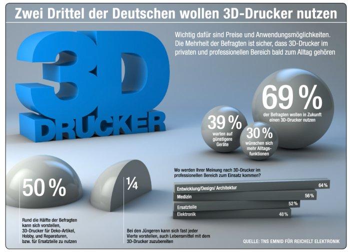 3D-Drucker-Nutzung