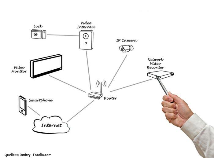 Netzwerkkamera-Ratgeber