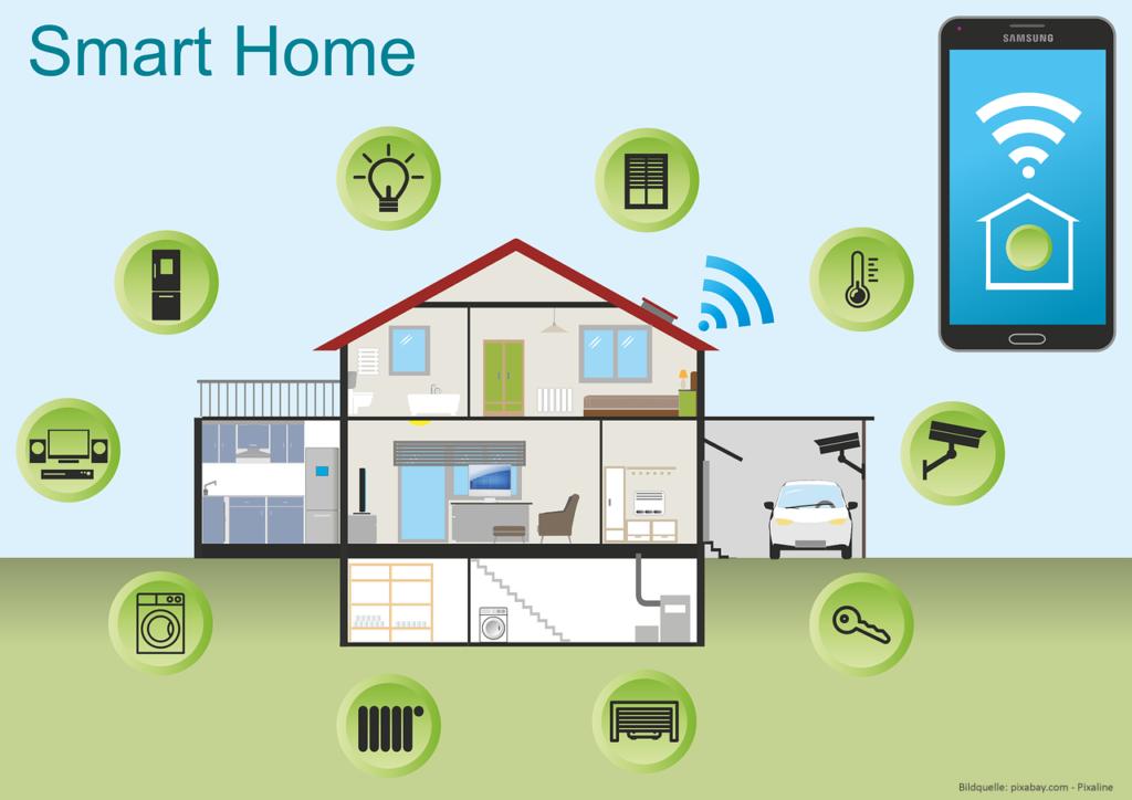Smart Home steht für mehr Sicherheit, Komfort und Energieeffizienz.