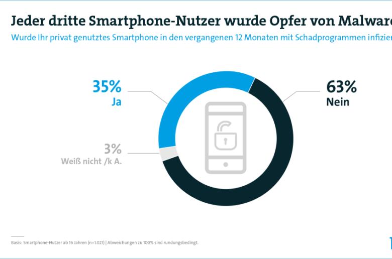 Smartphone-Nutzer-Malware-Schadprogramme