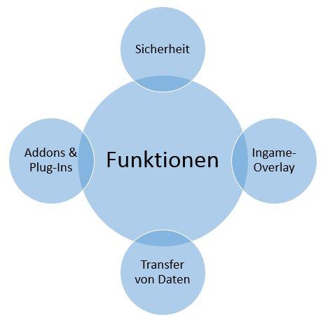 Teamspeak-3-Funktionen