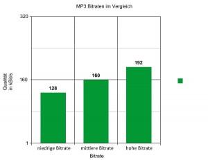 Die Qualität von MP3-Bitraten ist vom Grad der Komprimierung abhängig.